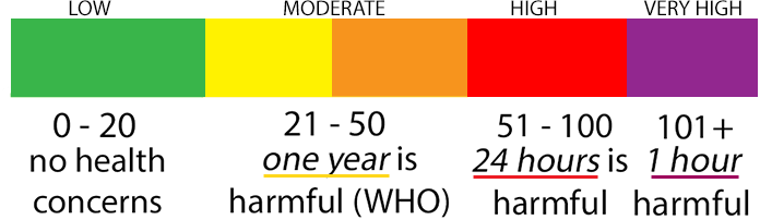 Air Quality Indicator