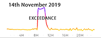 14th November 2019 Exceedance