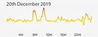 20th December 2019 Pollution Diary