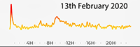13th February 2020 Pollution Diary