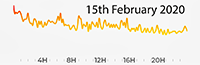 15th February 2020 Pollution Diary.