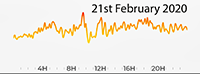 21st February 2020 Pollution Diary