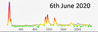 6th June 2020 Pollution Diary