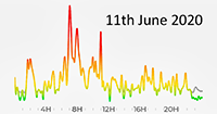 11th June 2020 Pollution Diary