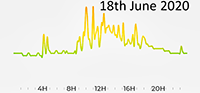 18th June 2020 Pollution Diary