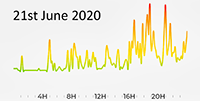 21st June 2020 Pollution Diary