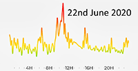 22nd June 2020 Pollution Diary