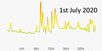 1st July 2020 pollution graph