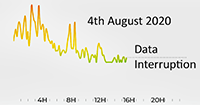 4th August 2020 with data interruption