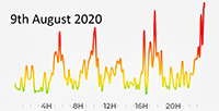 9th August 2020 POllution levels