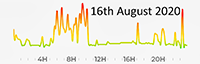 16th August 2020 pollution diary