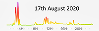 17th August 2020 Pollution levels average low