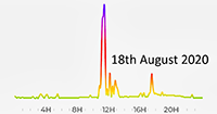 18th August 2020 Pollution Diary