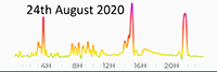 24th August 2020 Pollution DIary