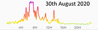 30th August 2020 Pollution Diary Graph