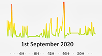 1st September 2020 Pollution Diary