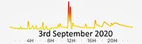 3rd September 2020 Pollution Diary Graph